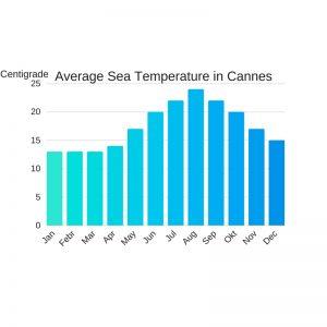 Vattentemperatur medelhavet franska rivieran cannes