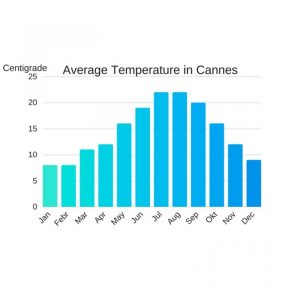 Average temperature in Cannes