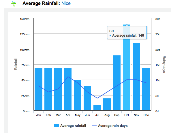 Average rainfall in Nice